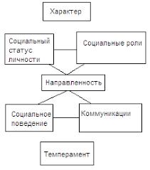 Личность и ее психологическая структура Реферат страница  Структура личности Платонов концепция динамической функциональной структуры личности