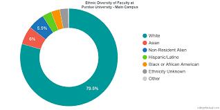 Purdue University Campus Purdue University Main Campus Diversity Racial Demographics More