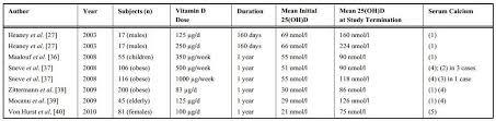 Vitamin Consumption Chart 10 000 Iu Vitamin D Daily Is Safe Toxicity Start At 150 Ng