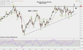 Stocks Vs Bonds The Most Interesting Chart Right Now See