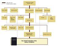 Most Accurate Bible Translation Chart New World Translation Of The Holy Scriptures Wikipedia