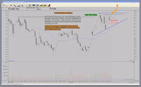 Chart Analysis Software Powerful Pattern Pressure Chart Setup How To Trade Fivn