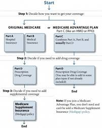 The Medicare Journey A Caregivers Guide To Helping Family