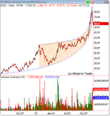 3d Ddd Gives Another Example Of The Risky Parabolic Arc