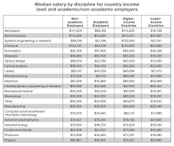 salary survey in optics and photonics salary by discipline median salary by discipline for country income and academic non academic employers