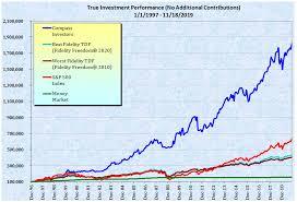 Asset Allocation Performance Chart Adaptive Asset Allocation Home