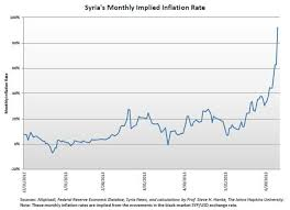 Value Of The Syrian Pound Hits An All Time Low Cato Liberty