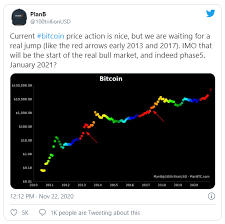 Btc to usd predictions for october 2021. Top 10 Bitcoin Price Prediction Charts For Bitcoin 2021