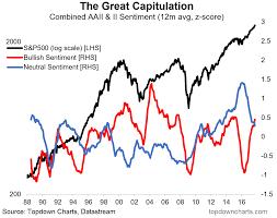 Bullish Sentiment Chart Stock Market Sentiment Surges Chart