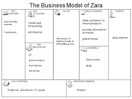 Revenue Model Template Pin By Zxy On Flowchart Business Model Canvas Business Model