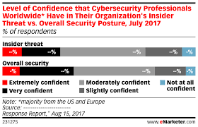 Cyber Security Org Chart Level Of Confidence That Cybersecurity Professionals