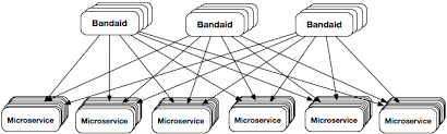 What Is Service Oriented Architecture Service Oriented Architecture Dropbox Tech Blog
