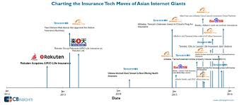 Insurance Chart The Rapid Expansion Of Asian Internet Giants Into Insurance