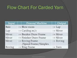 Flow Chart Of Combed Yarn Yarn Manufacturing Technology Ppt Download