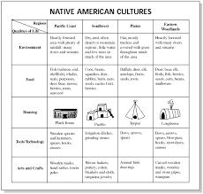 Book Units Teacher Native American Chart First Na Oer Commons
