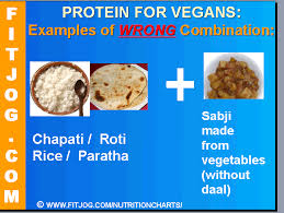 Protein In Grains And Protein Rich Indian Food For