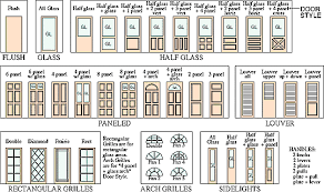 Entering and leaving the room, the house, the entire building in general( Door and Door Types - Planning, Placing and Measurements).