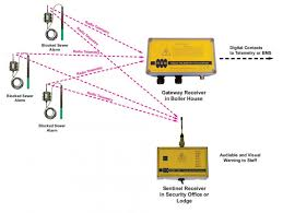 radio data networks blocked sewer alarm system