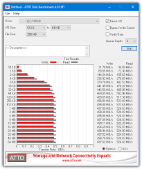 Hard Drive Performance Chart 10 Free Tools To Measure Hard Drive And Ssd Performance