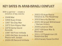 israel palestine conflict timeline israeli palestinian conflict ppt video online download