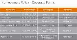 An ho3 policy is a popular home insurance policy, but there are more. 7 Homeowners Policy Diagram Quizlet