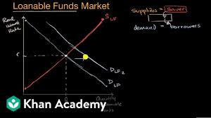 Teachers Fund Loan Chart Loanable Funds Market