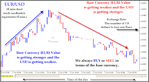 Foriegn Currency Trading In Plain English Forex Trading Tips