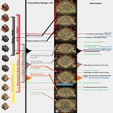 Developmental Chart Of Clan War Bases Akiyume Coc
