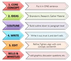 process writing example essay examples of process writing essays