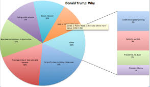 Earthquake Pie Chart What Explains Donald Trump A Pie Chart Analysis The Good