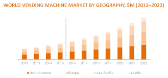 Vending Machine Revenue Unique Global Self Service Technology Market Analysis 48 48