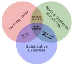 Data Science Venn Diagram Quick Tips On How To Sell Your Data Science Model Perficient Blogs