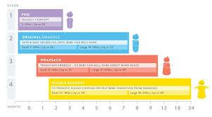 Swaddleme Size Chart Www Bedowntowndaytona Com