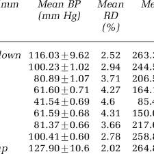 Mean Arterial Blood Pressure Ldf Values And Variances