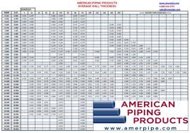 Pipe Chart American Piping Products