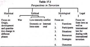 terrorism in characteristics objectives and perspectives perspectives in terrorism