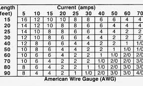 Motor Cable Size Chart Wire Current Rating Online Charts Collection