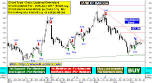 Syndicate Bank Share Price Chart Bank Of Maharashtra Share