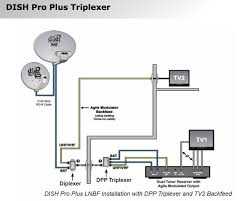 receiver wiring diagram wiring diagram for dish network dual tuners wiring anyone have a dp plus triplexer 175284 wiring