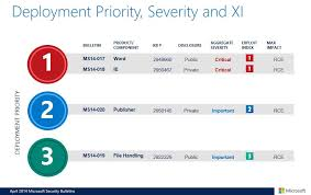 The April 2014 Security Updates Microsoft Security