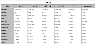 Ifa Usda Nutritional Rda