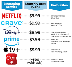 Disney Movie Chart Poll Is Disney Plus Worth The Money Quiz Kids News