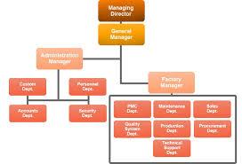 Factory Organization Chart Ameroll Metal Products Co Ltd