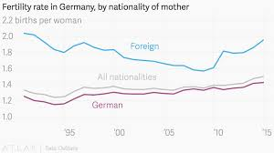 Germany Birth Chart Fertility Rate In Germany By Nationality Of Mother