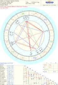 Celebrity George Timothy Clooney Sidereal Astrology Chart