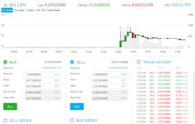 Yobit Eth Wallet Bittrex Candle Chart Barzookoid