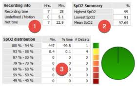 O2 Saturation Chart Pulse Oximeter Report To Test For Obstructive Sleep Anpea
