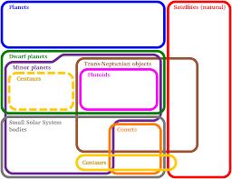 Venn Euler Diagram Problems Euler Diagram Wikipedia