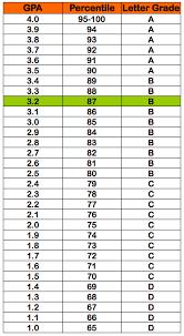 Grading Scale Calculator Chart Gpa 3 2 Table Test Page Gpa Calculator