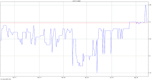 Amarstock Chart Amarillo Biosciences Inc Stock Quote Amar Stock Price